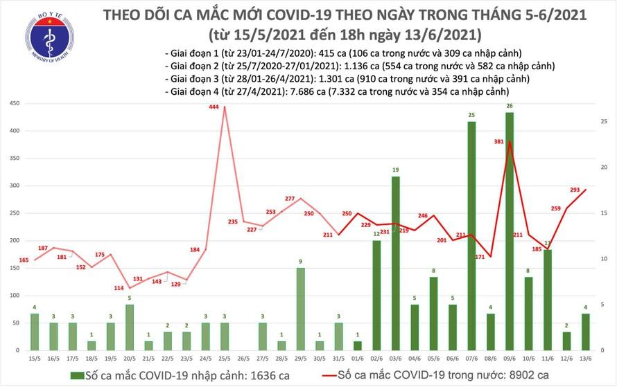 Tối 13/6: Thêm 103 ca mắc COVID-19 trong nước