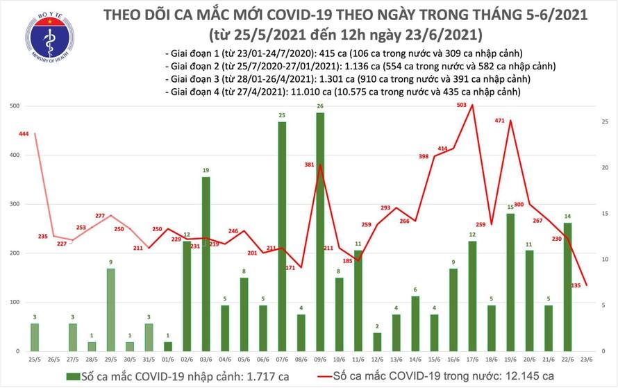 Trưa 23/6: Thêm 80 ca mắc COVID-19