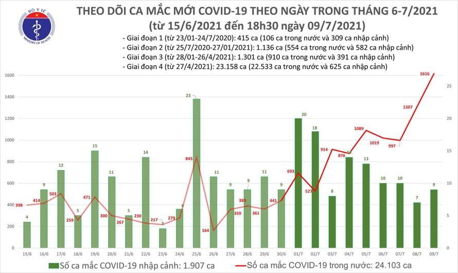 Tối 9/7: Cả nước ghi nhận 591 ca mắc COVID-19