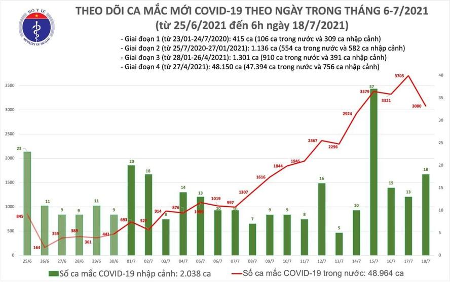 Sáng 18/7: Cả nước ghi nhận 2.472 ca mắc mới COVID-19