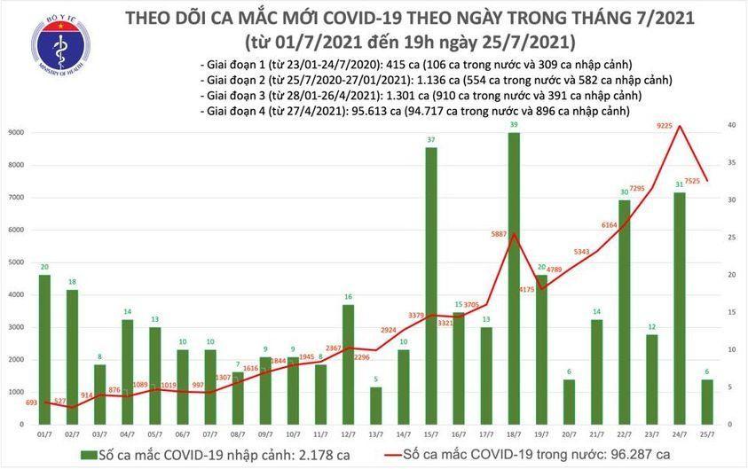 Ngày 25/7: Cả nước ghi nhận 7.531 ca mắc COVID-19