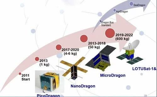 Lộ trình phát triển vệ tinh của Việt Nam. (Ảnh: VNSC).