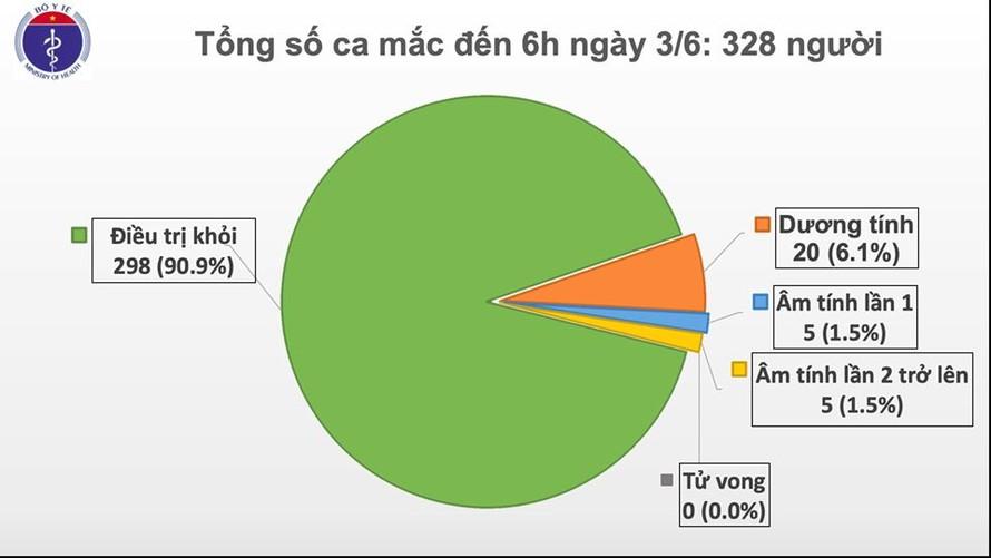 Sáng 3/6, Việt Nam tiếp tục không ghi nhận ca mắc Covid-19 mới trong cộng đồng