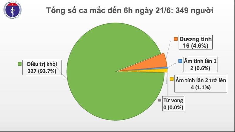 Sáng 21/6, Việt Nam còn 22 bệnh nhân COVID-19 đang điều trị