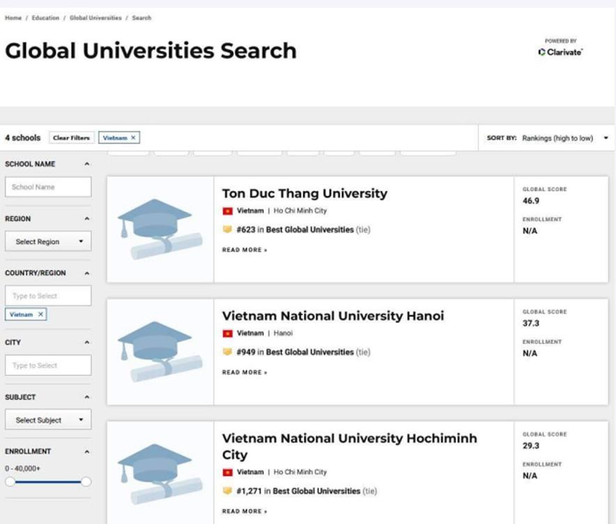 Vị trí của Trường ĐH Tôn Đức Thắng trên bảng xếp hạng US.News .
