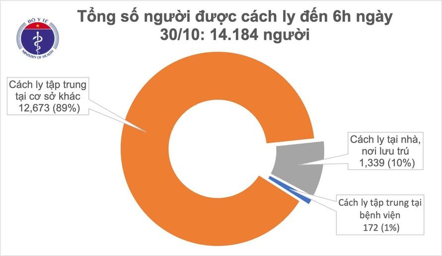 Sáng 30/10, Việt Nam không ghi nhận ca mắc mới COVID-19