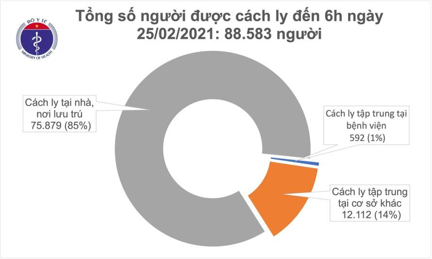 Việt Nam đã chữa khỏi 1.804 bệnh nhân mắc COIVD-19