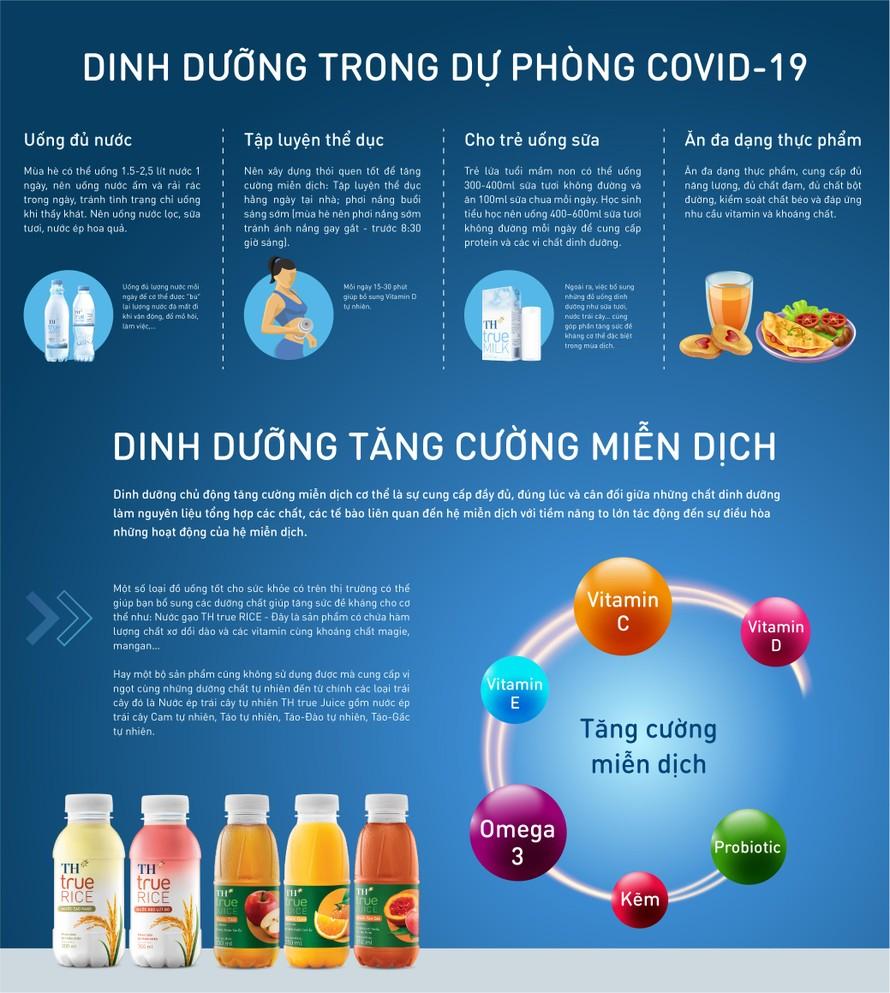 Những nguyên tắc dinh dưỡng trong dự phòng và điều trị COVID-19 bạn nên biết