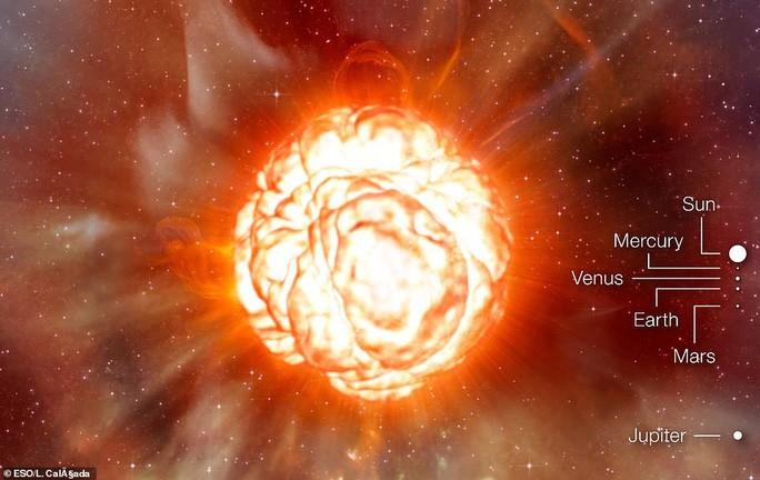 Ảnh đồ họa cho thấy ngôi sao đỏ khổng lồ khi phát nổ được so sánh với các thiên thể trong Hệ Mặt trời - chỉ như những chấm nhỏ - Ảnh đồ họa từ ESO