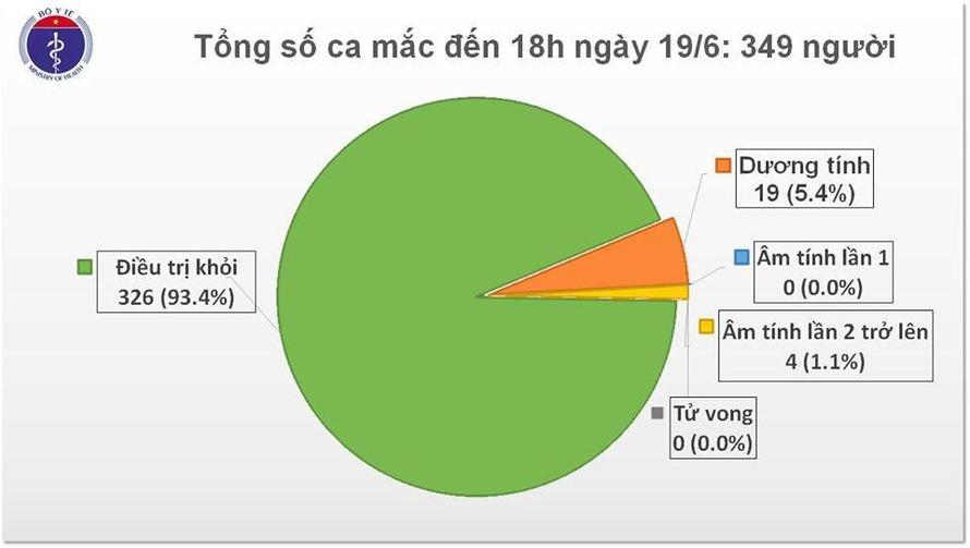 Việt Nam có thêm 7 ca mắc COVID-19 mới từ Châu Âu trở về