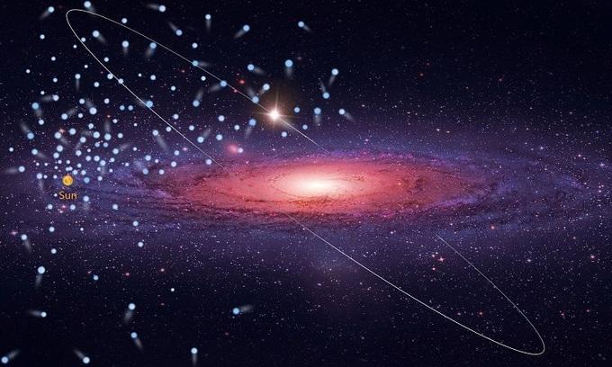 Vị trí và quỹ đạo của 591 ngôi sao so với Mặt Trời. - Ảnh: NAOC.