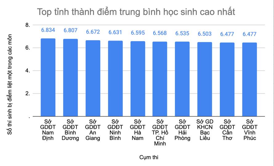 Nam Định có điểm thi tốt nghiệp THPT 2020 cao nhất cả nước
