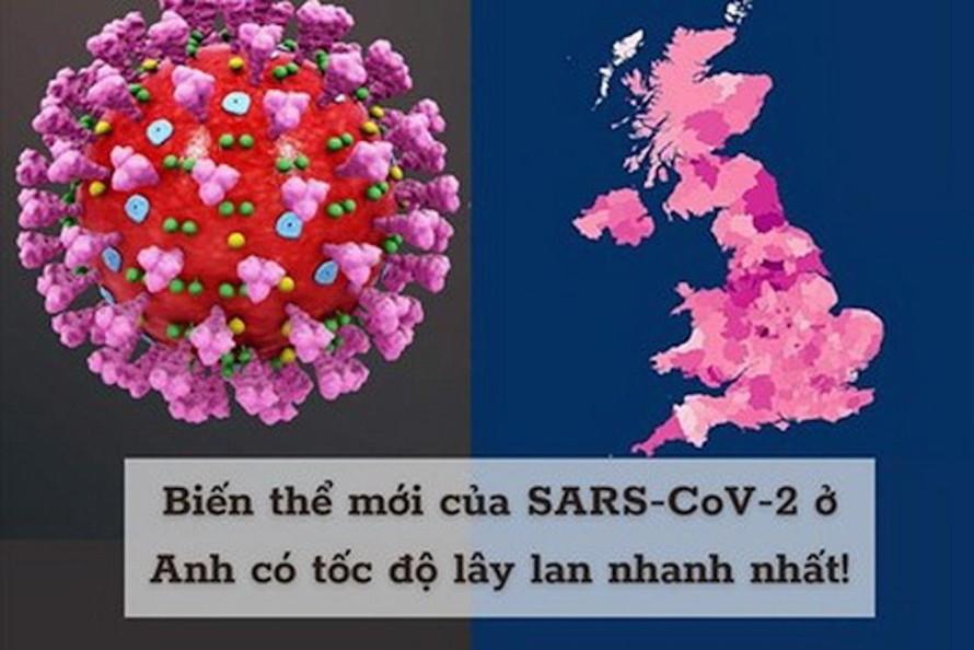 Biến thể mới của SARS-CoV-2.