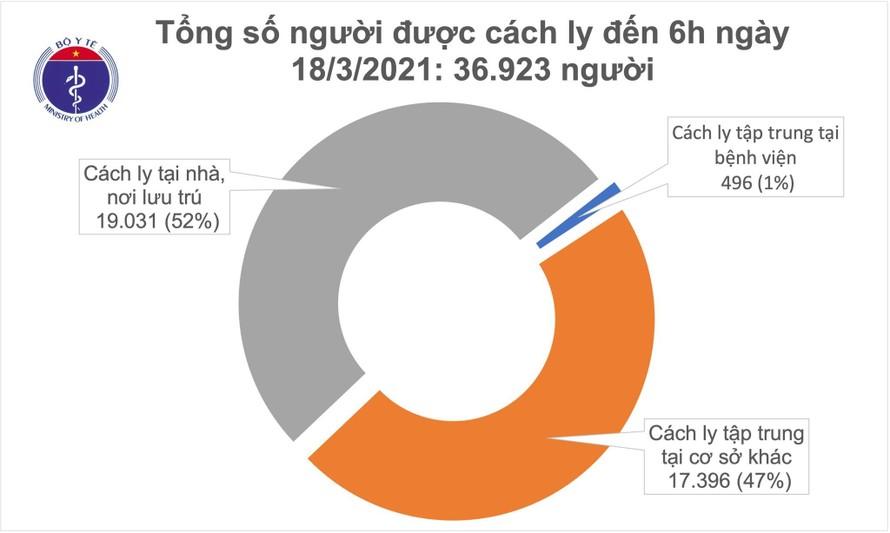Sáng 18/3: Không có ca mắc mới COVID-19, thêm gần 3000 người được tiêm vắc xin