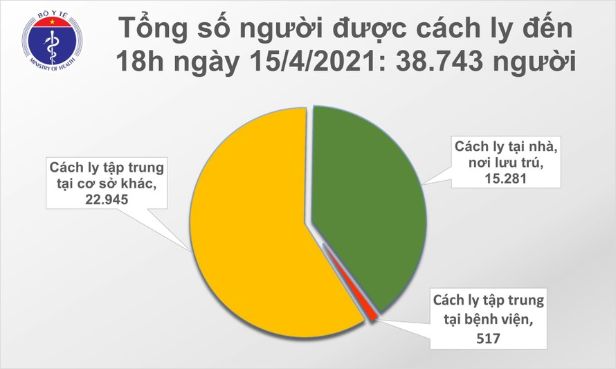 Chiều 15/4: 21 ca mắc COVID-19 tại TP Hồ Chí Minh và 5 địa phương khác