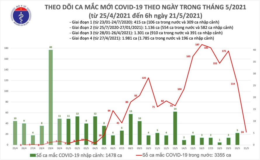 Sáng 21/5: Thêm 24 ca nhiễm mới COVID-19, riêng Bắc Giang là 15 trường hợp