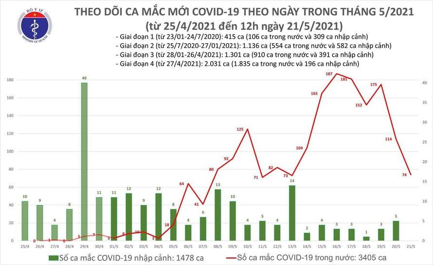 Trưa 21/5: Thêm 50 ca mắc COVID-19 trong nước, riêng Bắc Giang có 45 ca