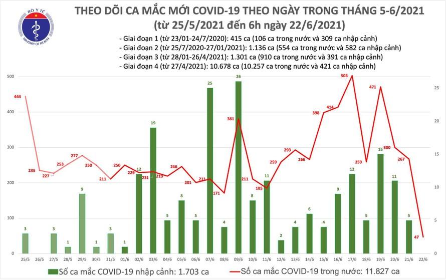 Sáng 22/6: Có 36 ca mắc COVID-19 ở TPHCM