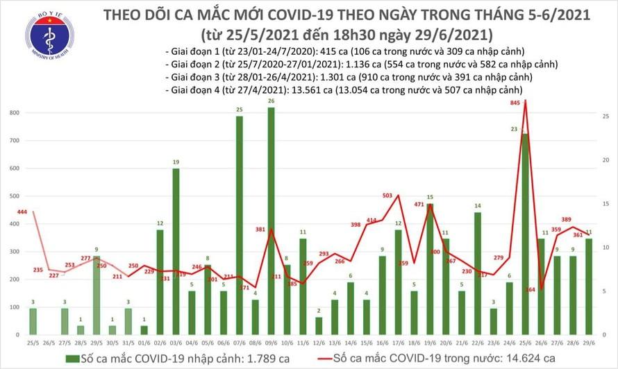 Tối 29/6: Thêm 172 ca mắc mới COVID-19 trong nước