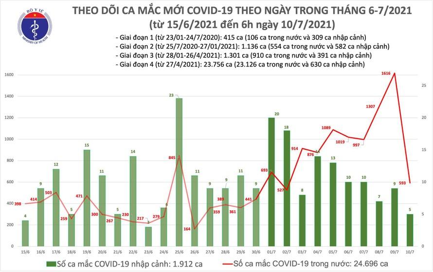 Sáng 10/7: Thêm 598 ca mắc COVID-19.