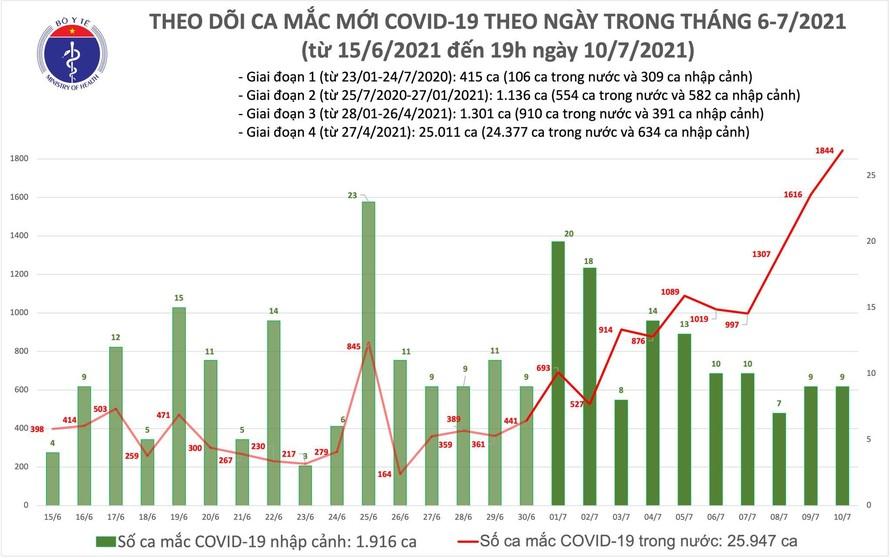 Tối 10/7: Thêm 463 ca mắc COVID-19, tổng số mắc trong ngày vượt 1.800 ca