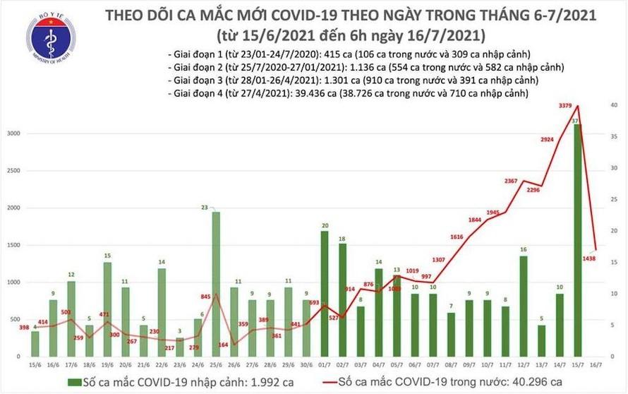 Sáng 16/7: Thêm 1.438 ca mắc mới COVID-19, riêng TPHCM có 1.071 ca