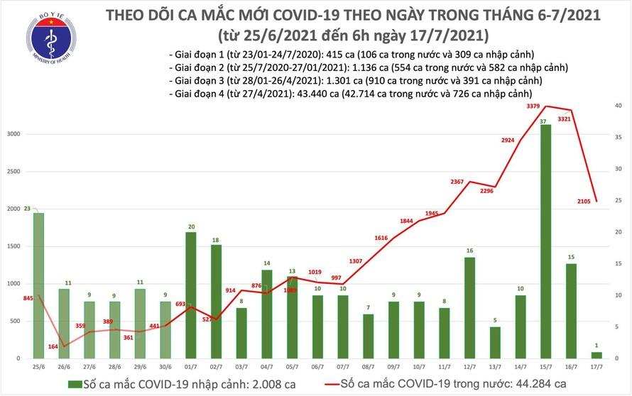 Sáng 17/7: Có 2.106 ca mắc COVID-19, TP Hồ Chí Minh nhiều nhất với 1.769 ca