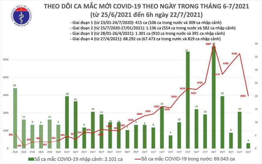 Sáng 22/7: Thêm 2.967 ca mắc mới, Việt Nam có trên 71.000 ca mắc COVID-19