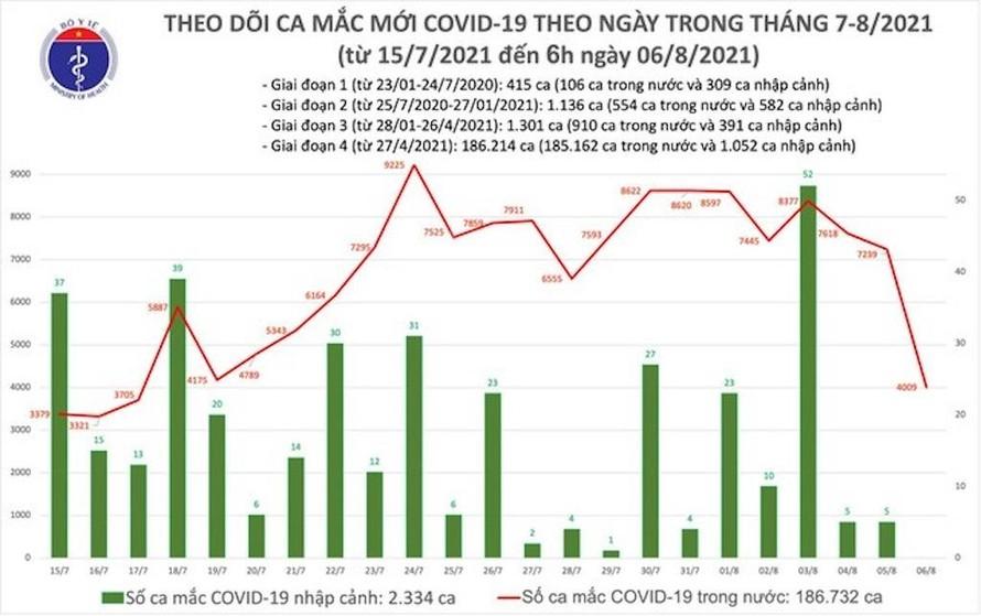 Sáng 6/8: Thêm 4.009 ca mắc COVID-19; hơn 8 triệu liều vaccine đã được tiêm chủng