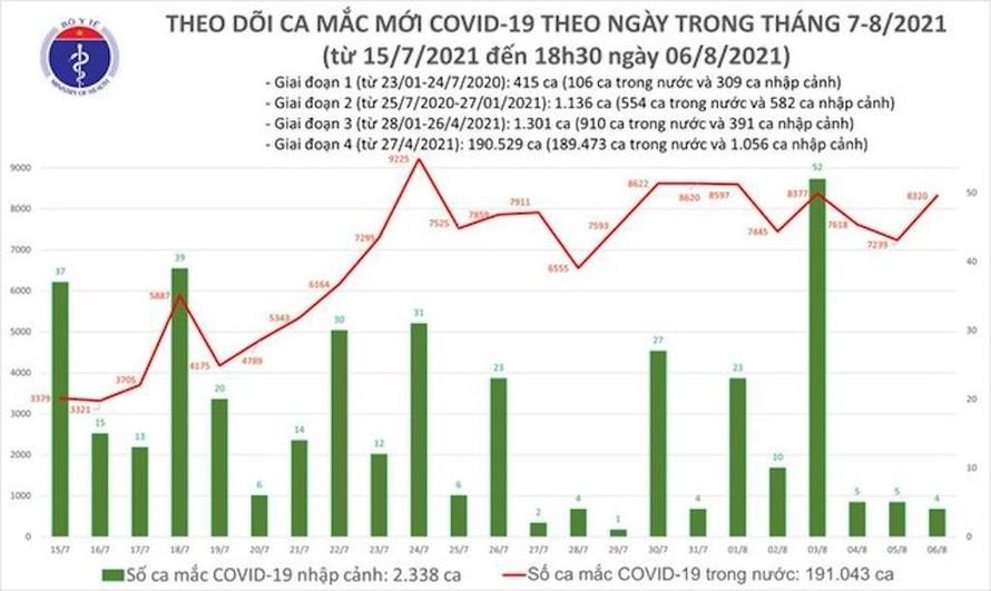 Biểu đồ số ca mắc COVID-19 tính đến tối 6/8 ở nước ta.