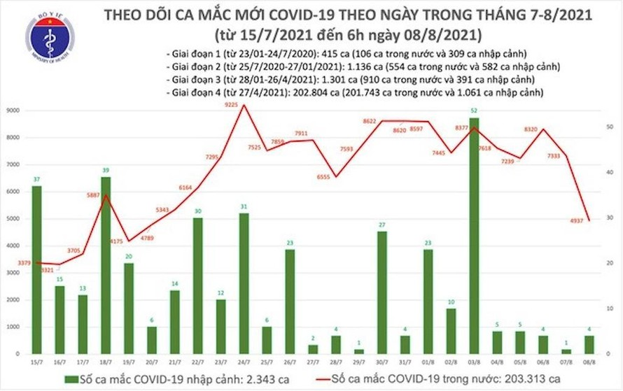 Biểu đồ số ca mắc COVID-19 tại Việt Nam đến sáng 8/8.
