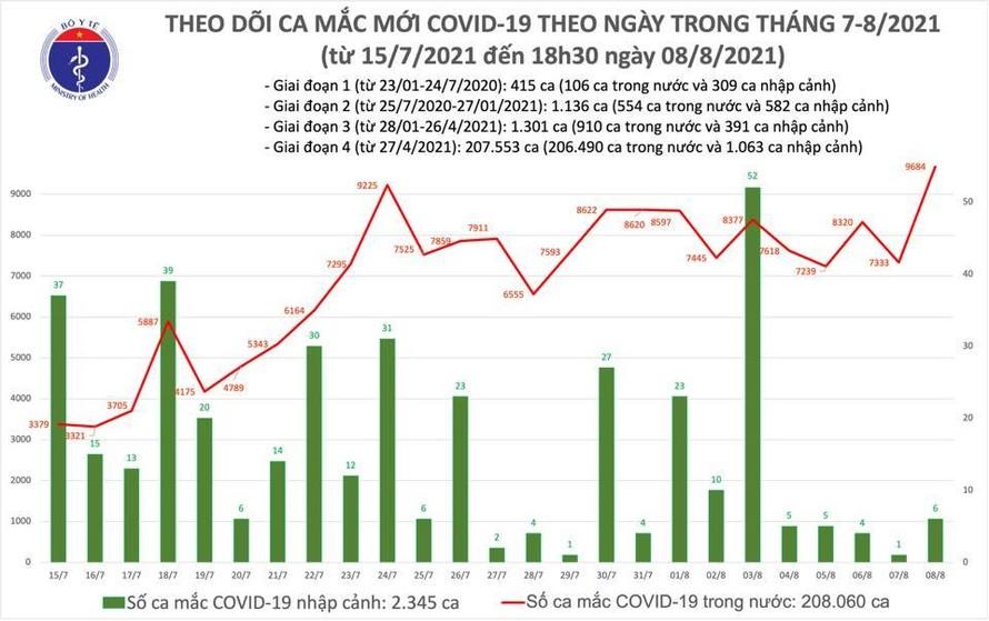 Tối 8/8: Thêm 4.949 ca mắc COVID-19, cả ngày tăng 9.690, riêng Bình Dương 3.210 ca