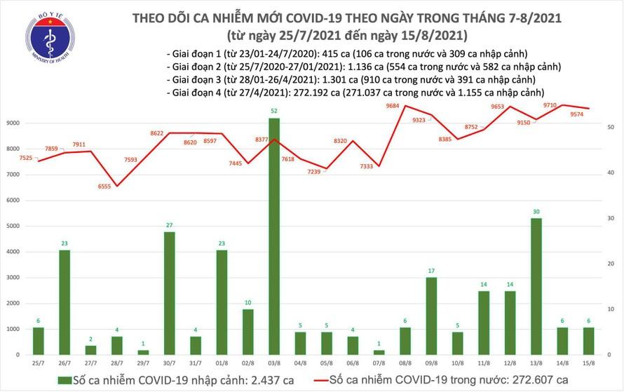 Tối 15/8: Thêm 9.580 ca mắc COVID-19, riêng TP.HCM và Bình Dương 6.874 ca