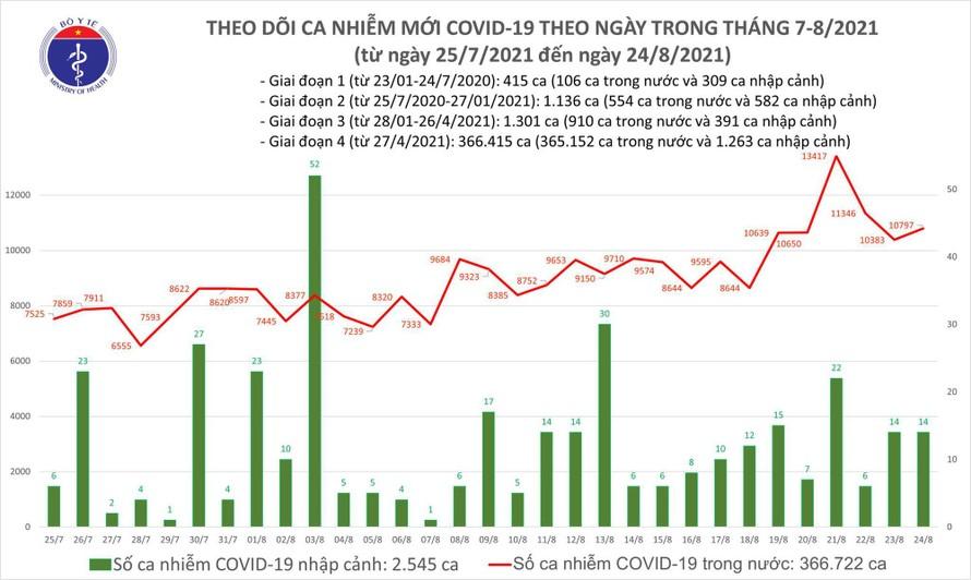 24/8: Thêm 10.811 ca COVID-19, 7.663 bệnh nhân được chữa khỏi