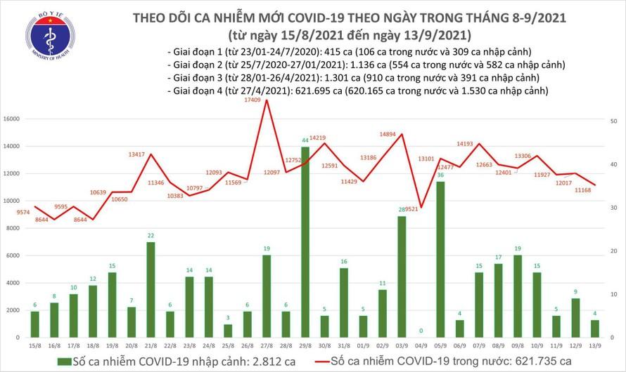 Ngày 13/9: Có 11.172 ca mắc COVID-19, đã tiêm hơn 23 triệu liều vắc xin