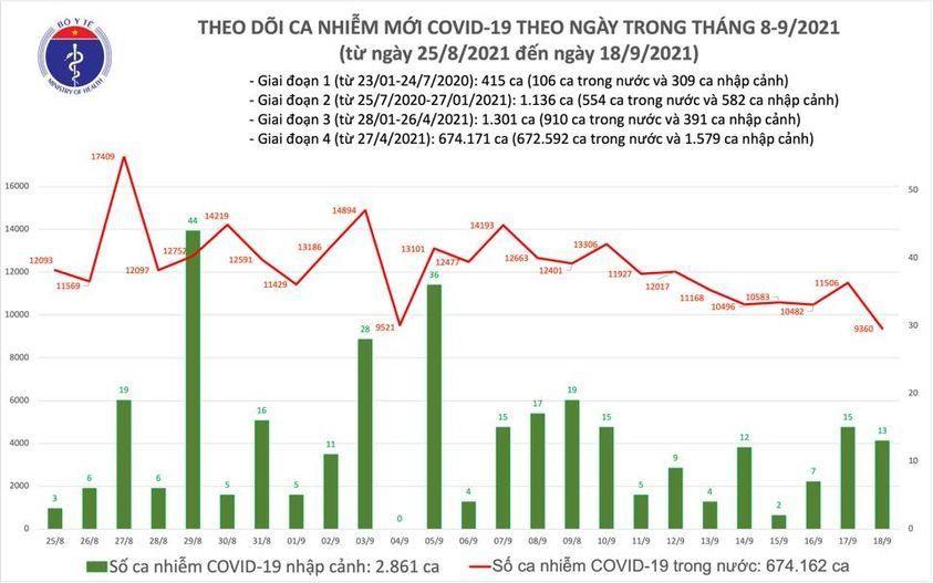 Ngày 18/9: Có 9.373 ca mắc COVID-19, 14.903 trường hợp công bố khỏi bệnh