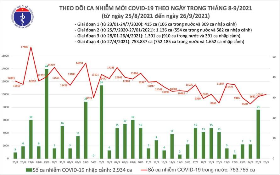 Biểu đồ số ca mắc COVID-19 tại Việt Nam tính đến chiều ngày 26/9.