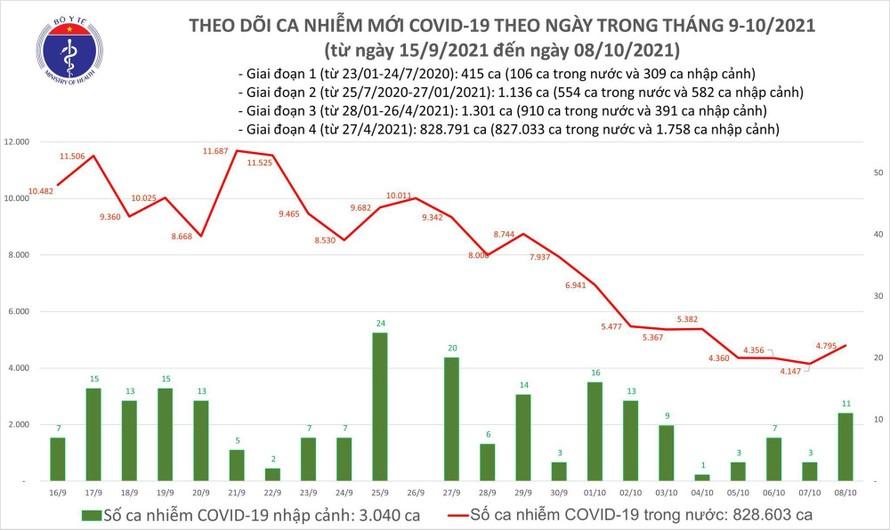 Biểu đồ số ca mắc COVID-19 tại Việt Nam tính đến chiều 8/10.