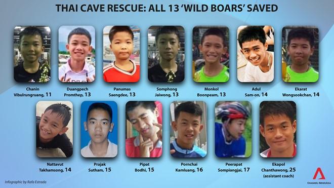 toàn bộ đội bóng Thái Lan mắc kẹt trong hang đã được giải cứu.