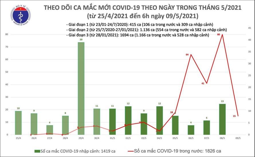 Sáng 9/5: Thêm 15 ca mắc COVID-19 trong nước, riêng BV Bệnh Nhiệt đới cơ sở 2 là 6 ca