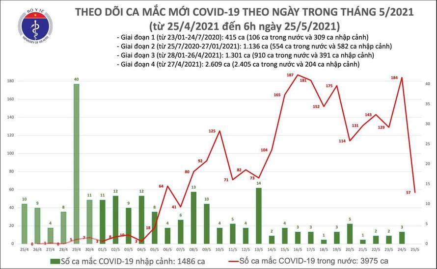 Việt Nam ghi nhận thêm 100 ca mắc COVID-19, riêng Bắc Giang 87 ca