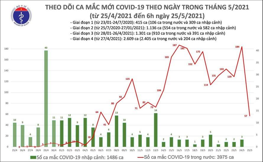 Sáng 25/5: Bắc Giang và 4 địa phương khác có thêm 57 ca mắc COVID-19