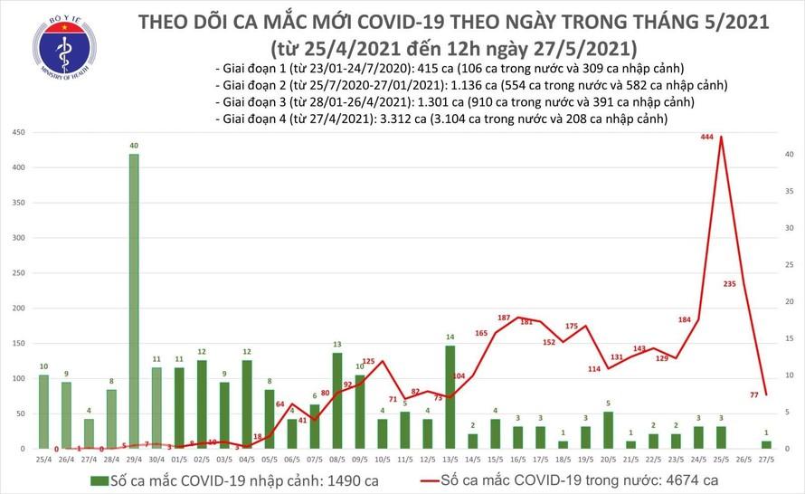 Việt Nam ghi nhận thêm 53 ca mắc COVID-19 trong nước, Bắc Giang và Bắc Ninh 51 ca
