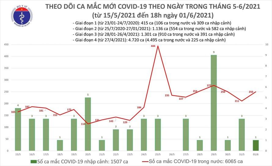 Tối 1/6: Thêm 89 ca mắc COVID-19 trong nước tại 10 tỉnh, thành phố
