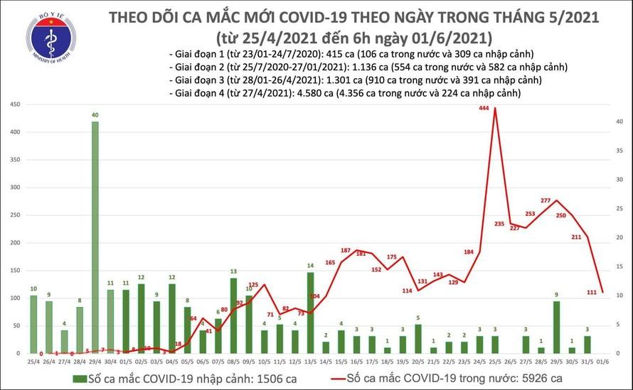 Sáng 1/6: Thêm 111 ca mắc COVID-19 trong nước