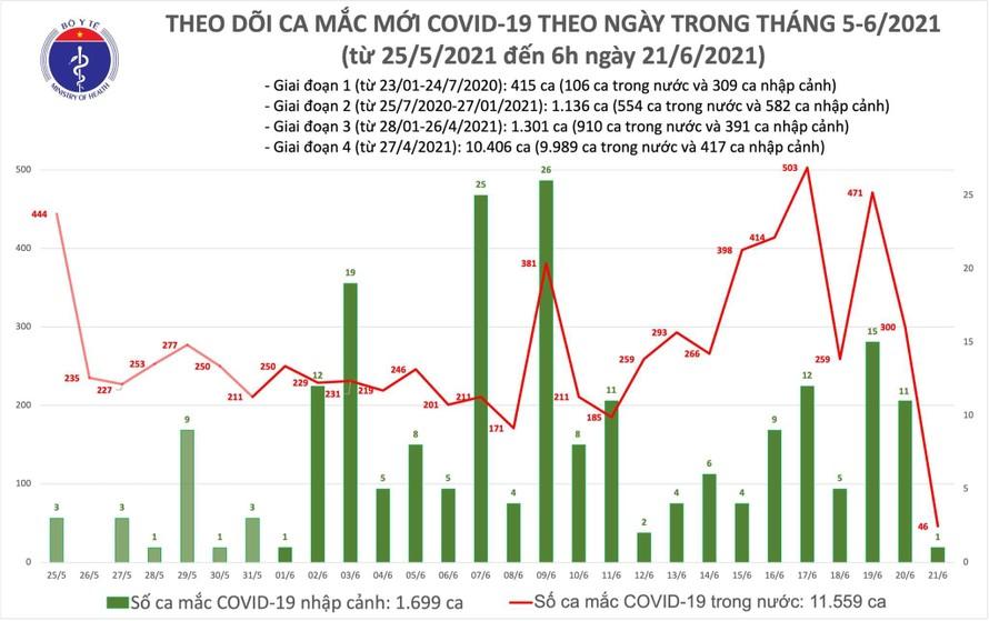 Sáng 21/6: Việt Nam ghi nhận thêm 47 ca mắc COVID-19