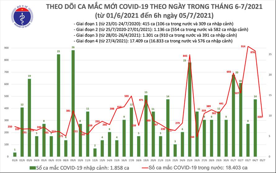 Sáng 5/7: Việt Nam có thêm 328 ca mắc mới COVID-19