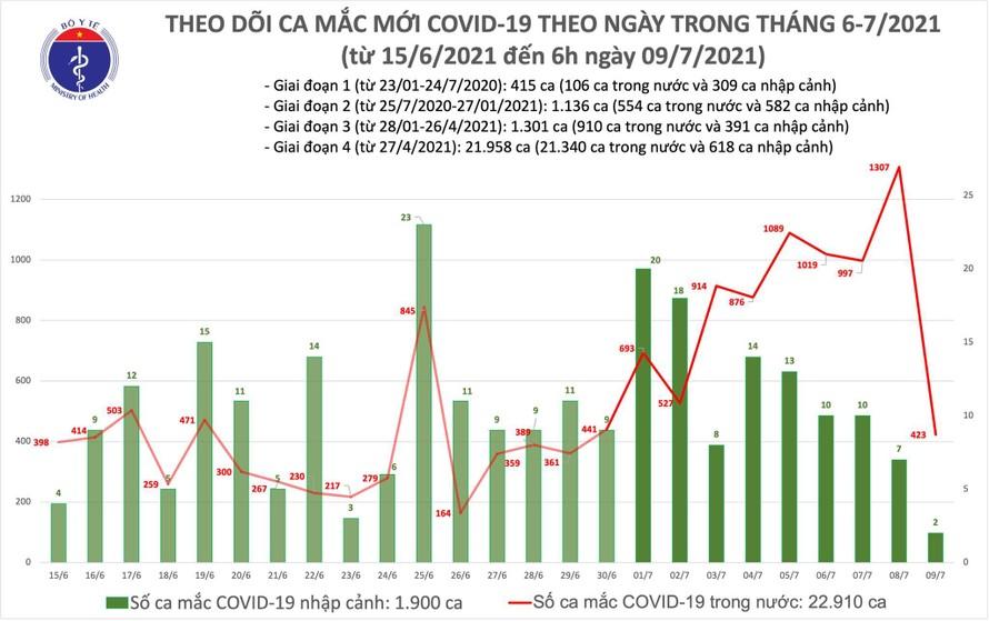 Sáng 9/7: Việt Nam ghi nhận thêm 425 ca mắc COVID-19