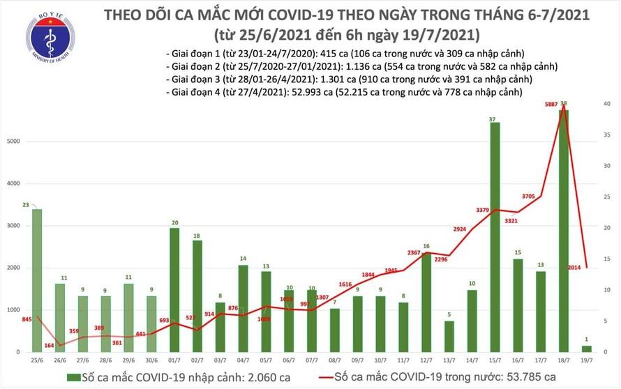 Sáng 19/7: Việt Nam ghi nhận 2.015 ca mắc COVID-19