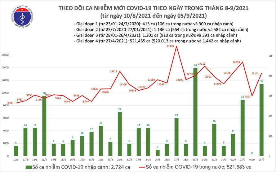 Ngày 5/9: Thêm 13.137 ca mắc COVID-19